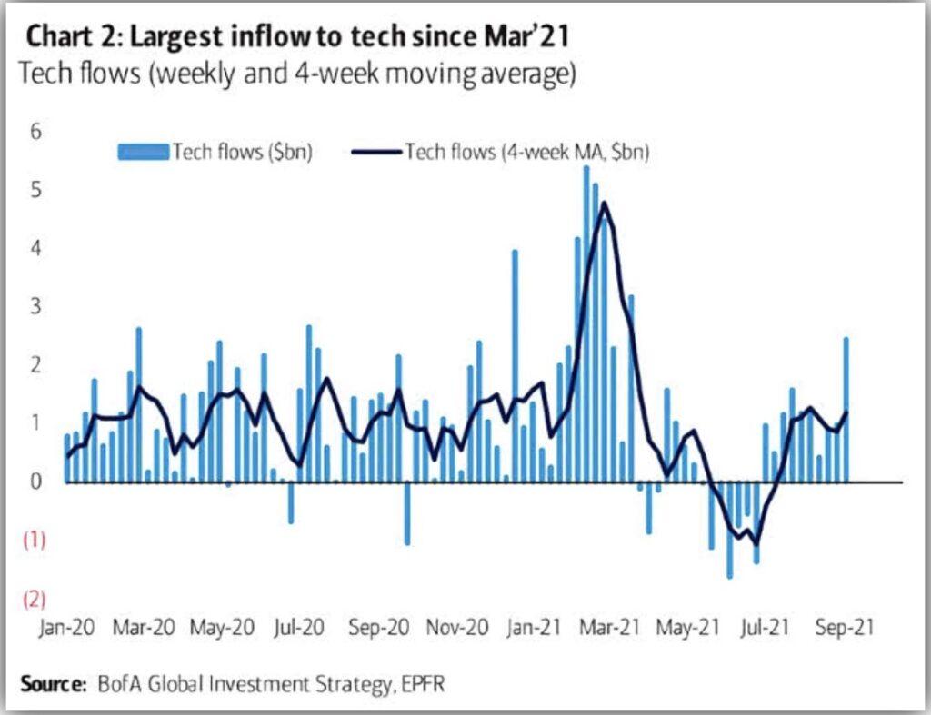 US-Aktienmarkt - die Zuflüsse