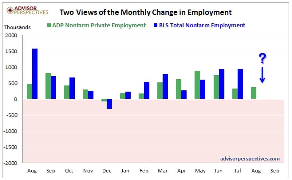 US-Arbeitsmarktdaten und ADP Arbeitsmarktbericht