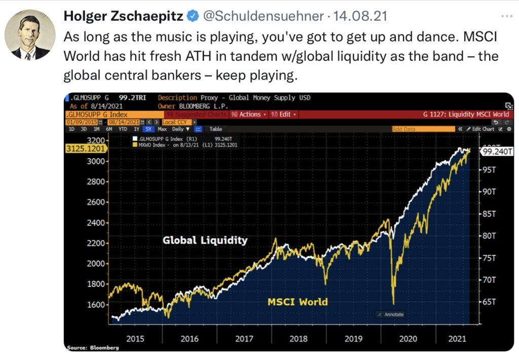 Liquidität der Notenbanken und Aktienmärkte