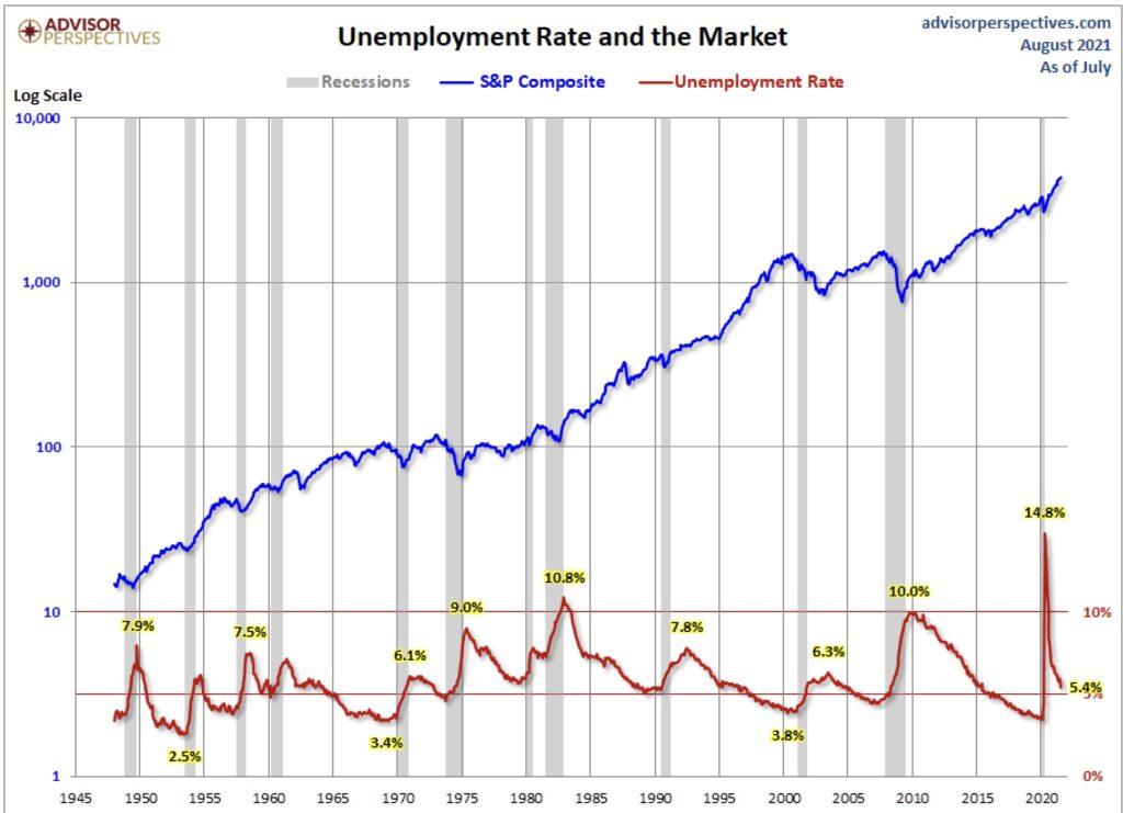 US-Arbeitsmarktdaten und S&P 500