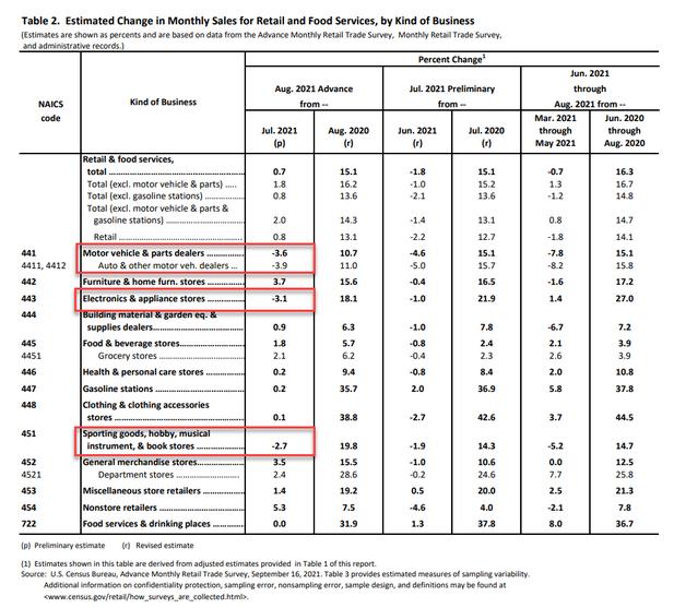 US-Einzelhandelsumsätze