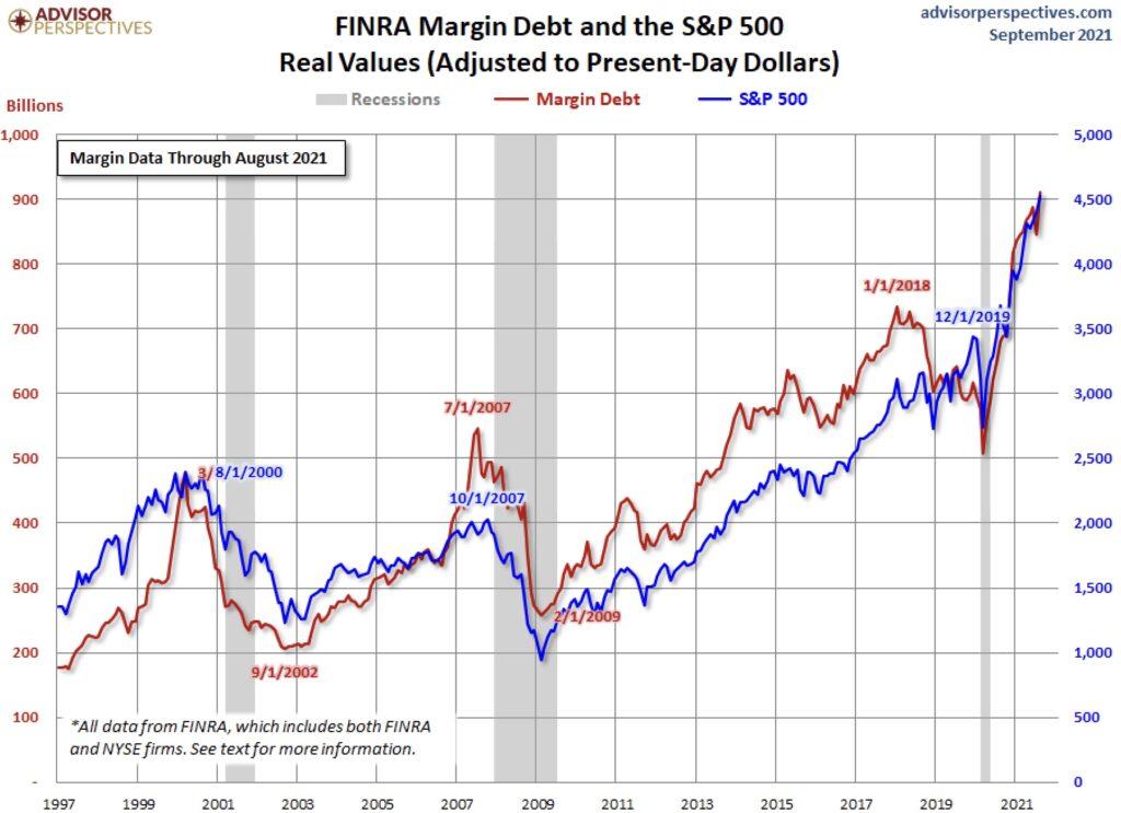 US-Wertpapierkredite FINRA