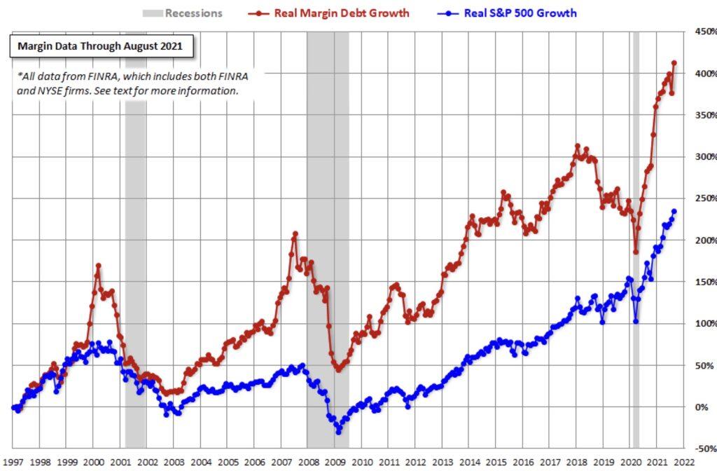 US-Wertpapierkredite Margin Debt growth