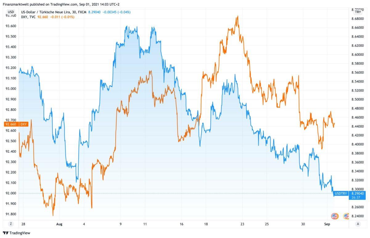 Chart vergleicht US-Dollar vs türkische Lira gegen Dollar-Index