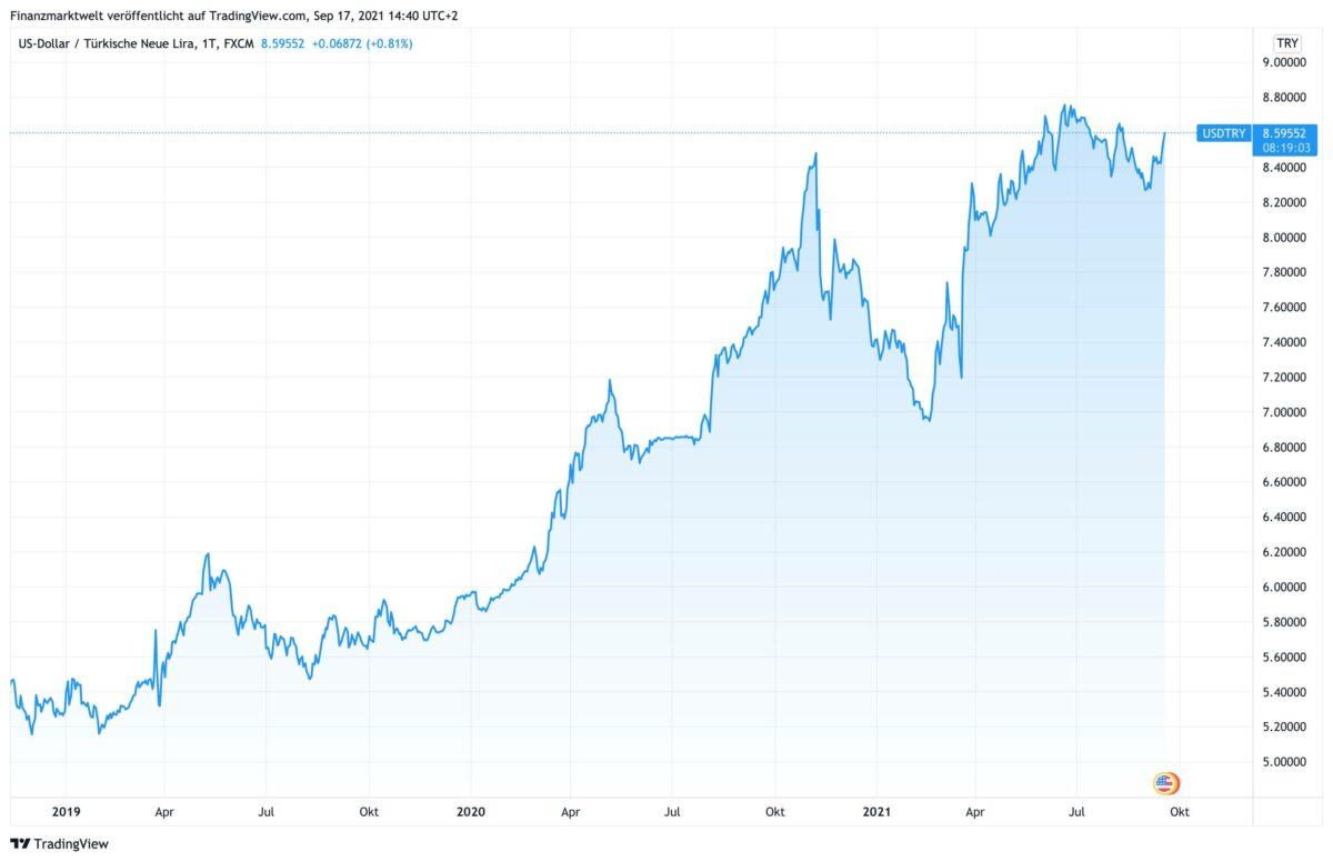 Chart zeigt US-Dollar gegen türkische Lira seit 2018