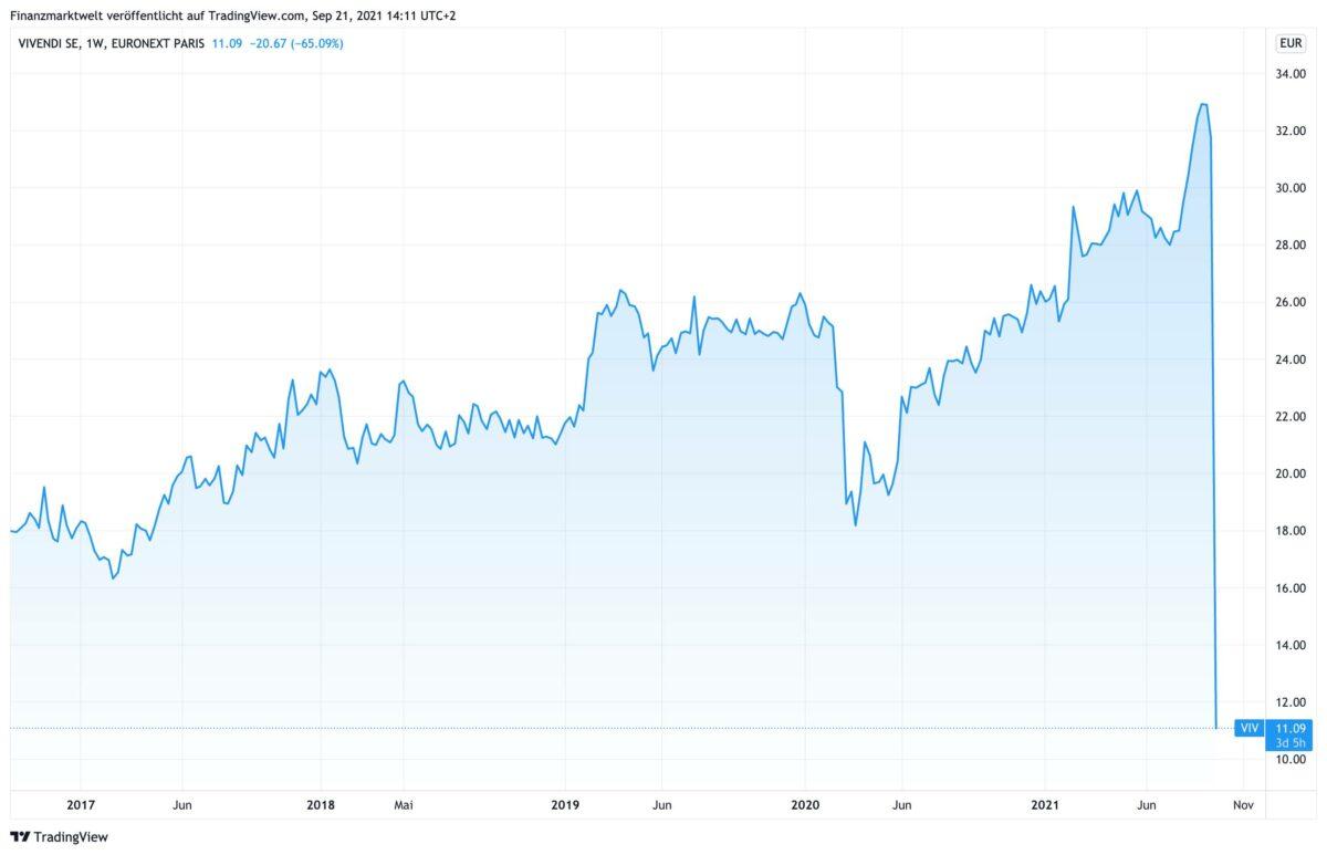 Vivendi-Aktie im Verlauf der letzten fünf Jahre