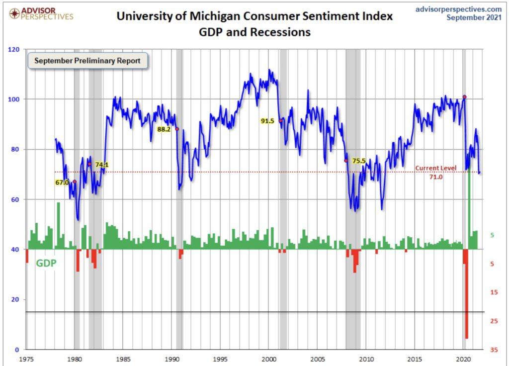 Wirtschaft USA - das Verbrauchervertrauen