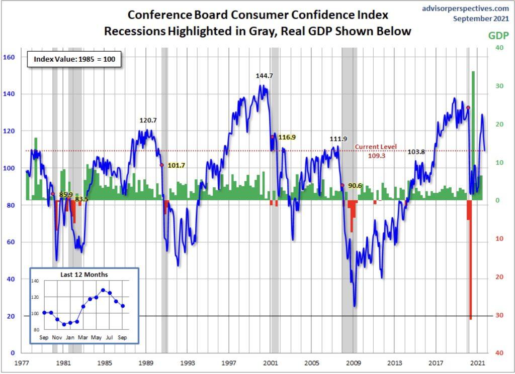 Wirtschaft in den USA - Verbrauchervertrauen und Rezessionen
