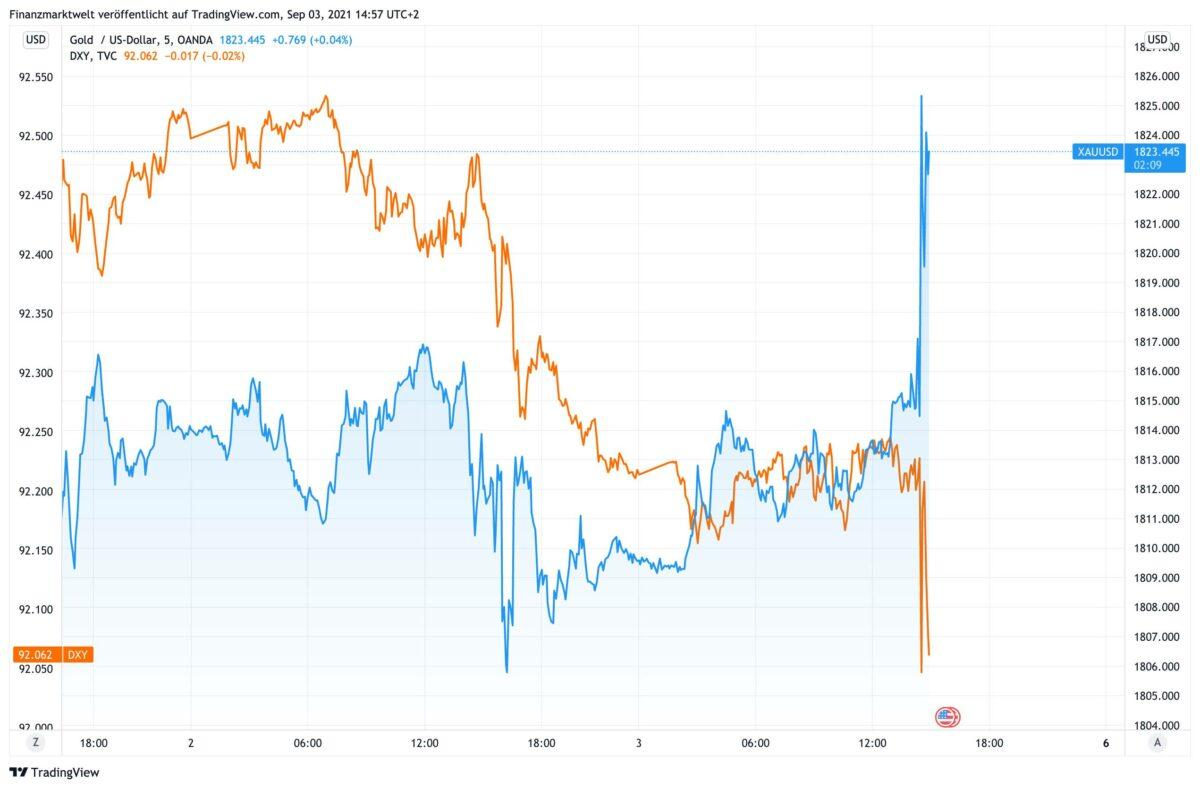 Chart zeigt aktuell steigenden Goldpreis gegen fallenden US-Dollar