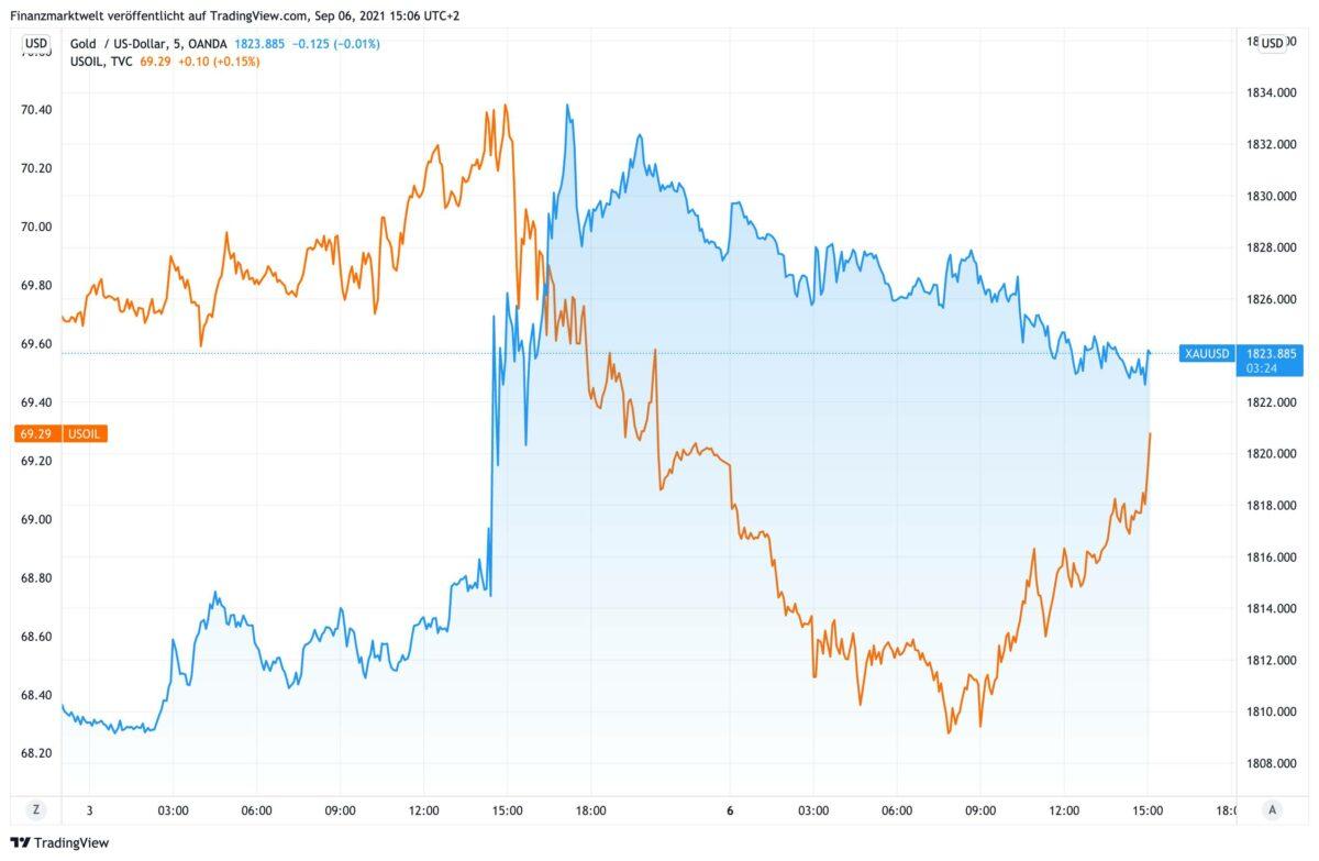 Chart vergleicht Goldpreis mit Ölpreis seit Donnerstag Abend