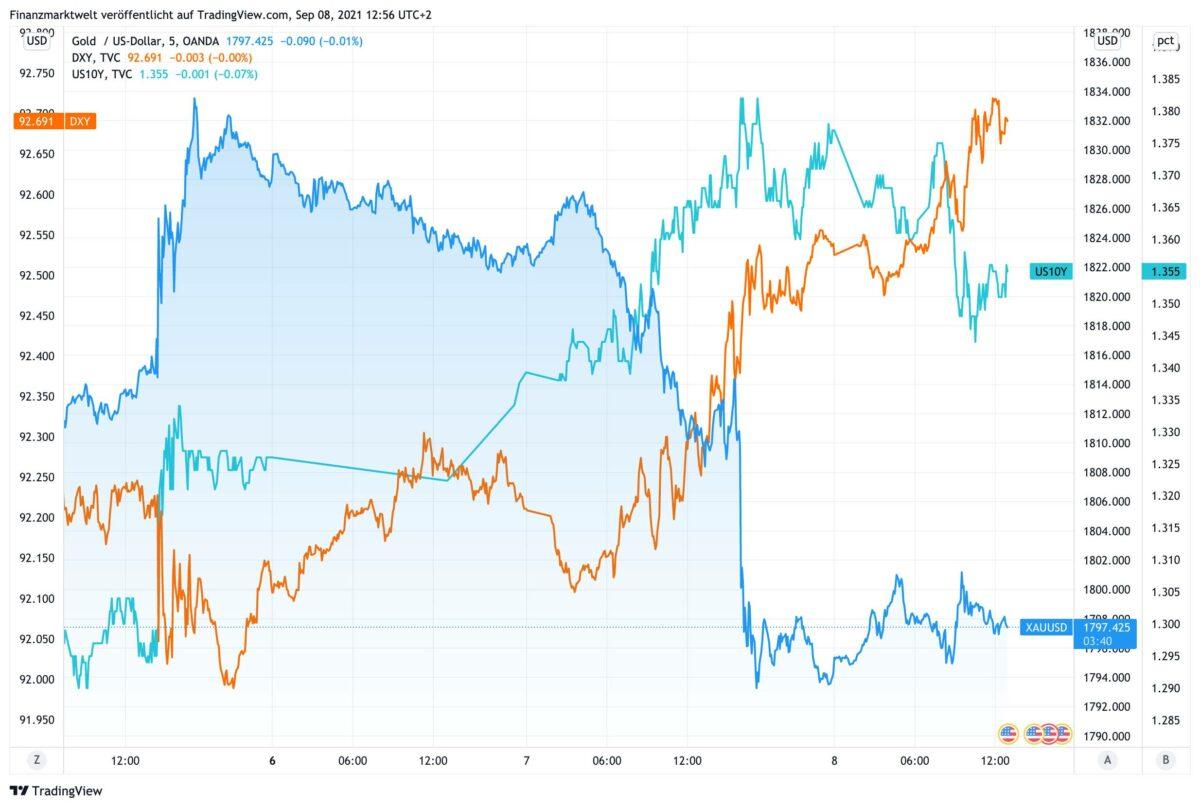 Chart zeigt Kursverläufe von Goldpreis, US-Rendite und US-Dollar