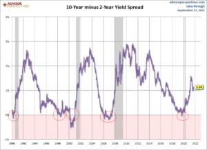 Zinsdifferenz Anleihen