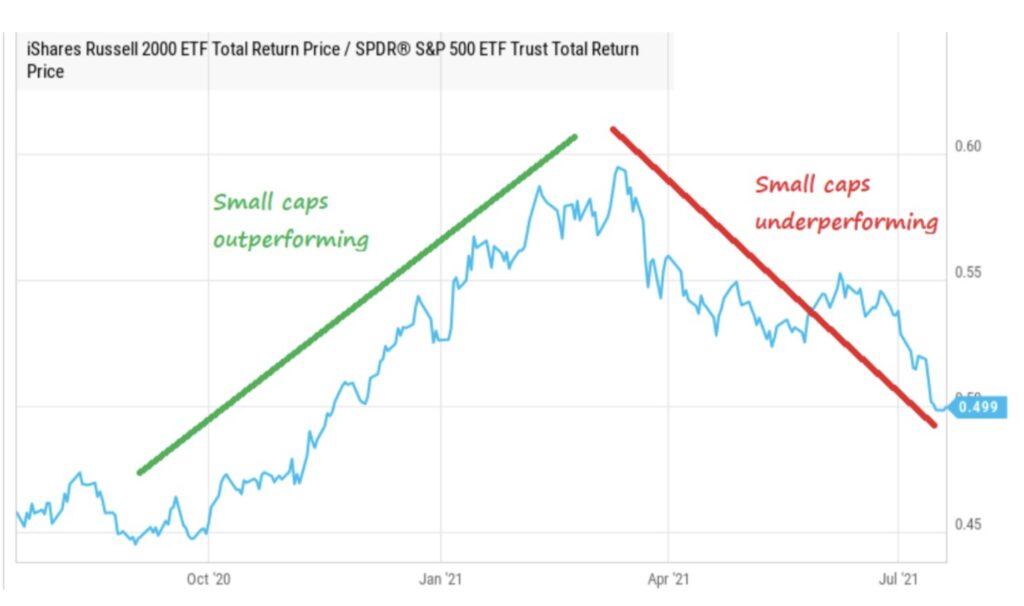 Zinsen und Aktienmärkte