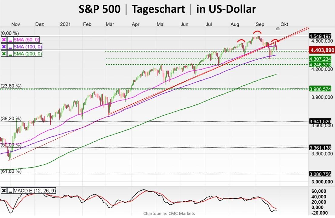 Chart zeigt Verlauf des für die Aktienmärkte wichtigen S&P 500 Index