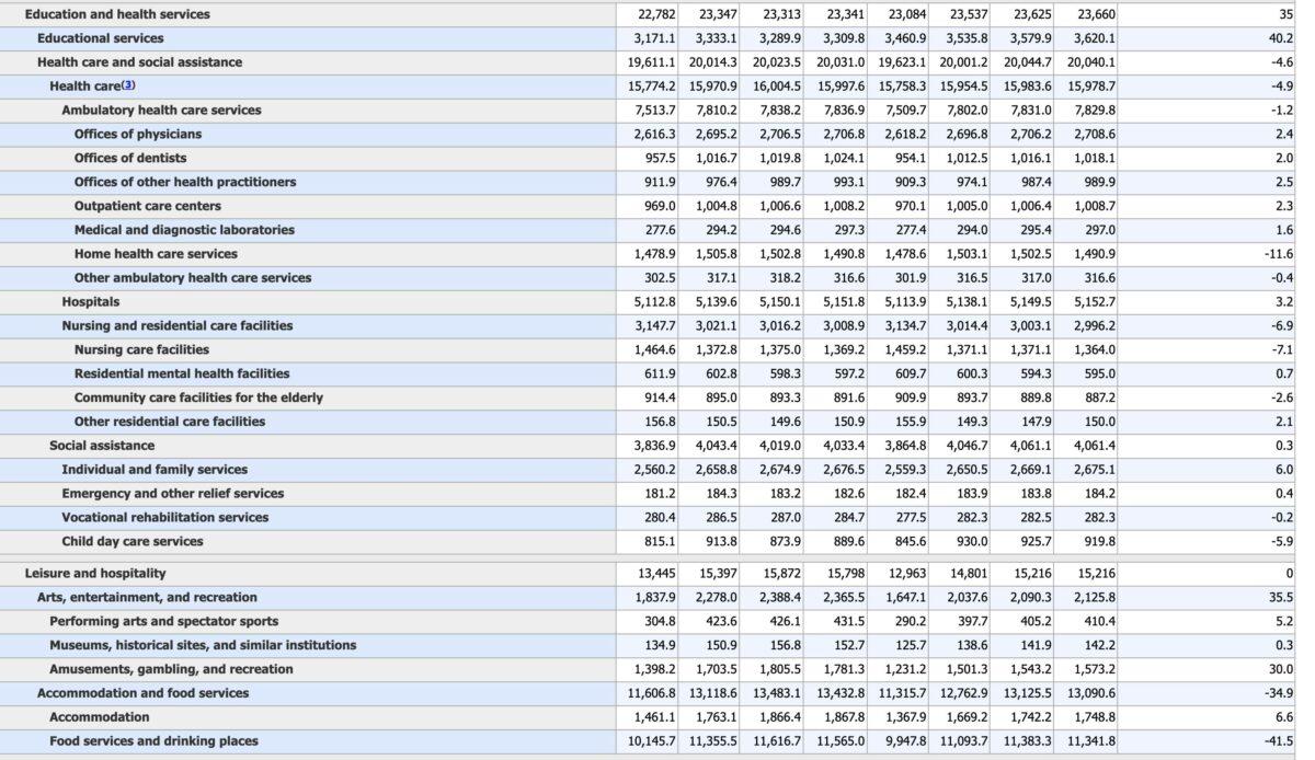 Grafik mit Details zu US-Jobdaten