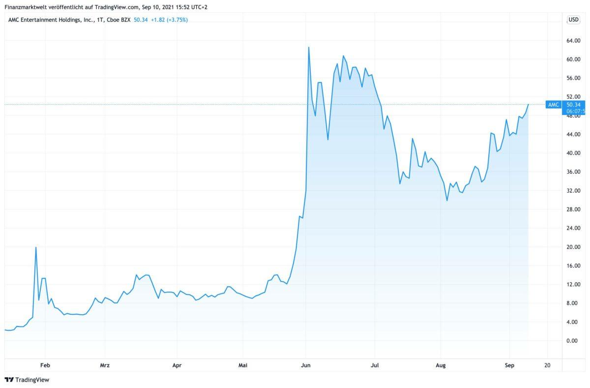 Chart zeigt AMC-Aktie im Kursverlauf seit Januar 2021