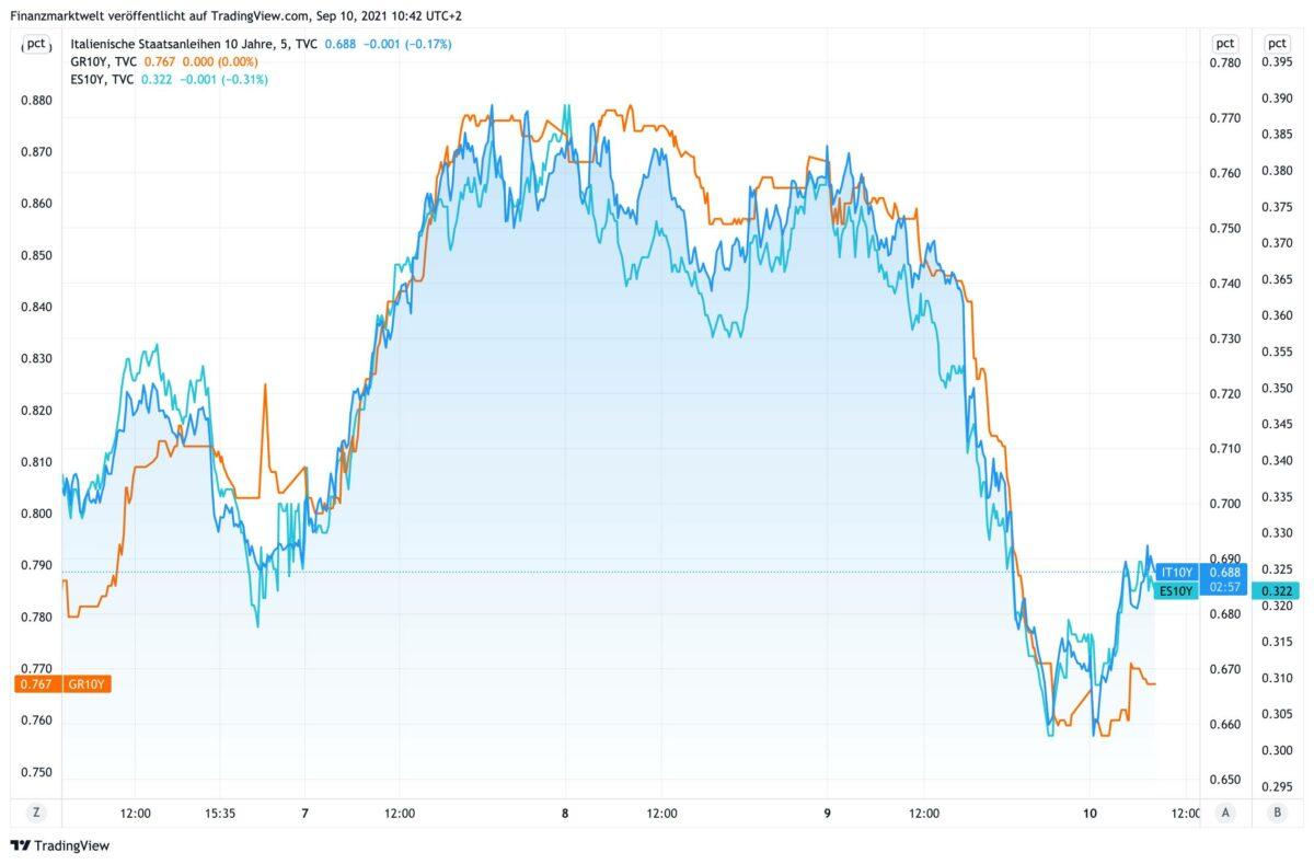 Chart zeigt Anleiherenditen für Italien, Spanien und Griechenland