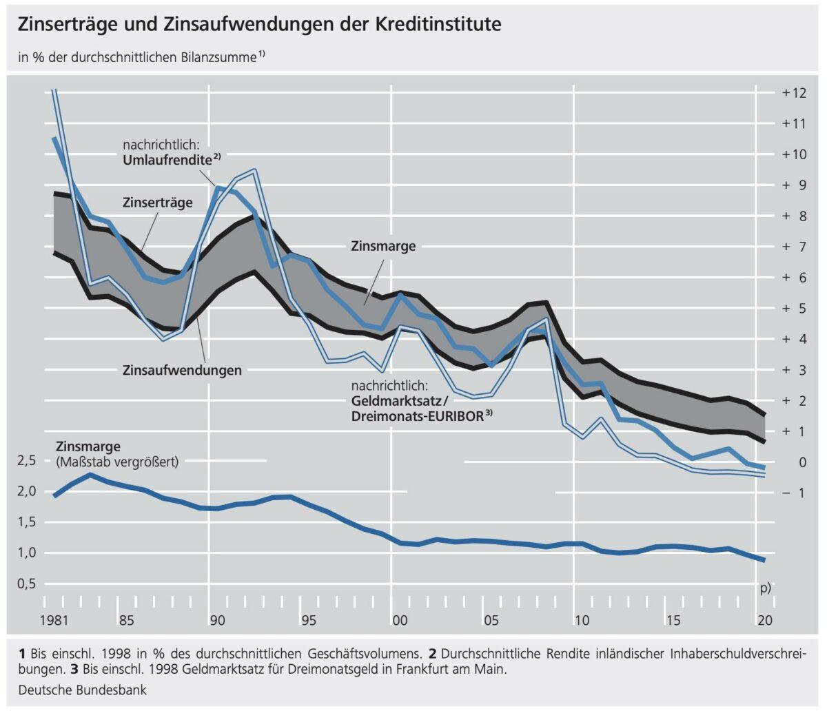 Grafik der Bundesbank zeigt Zinsmargen und Erträge der Banken seit 1981