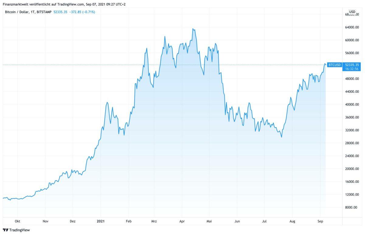 Chart zeigt Kursverlauf im Bitcoin in den letzten 12 Monaten