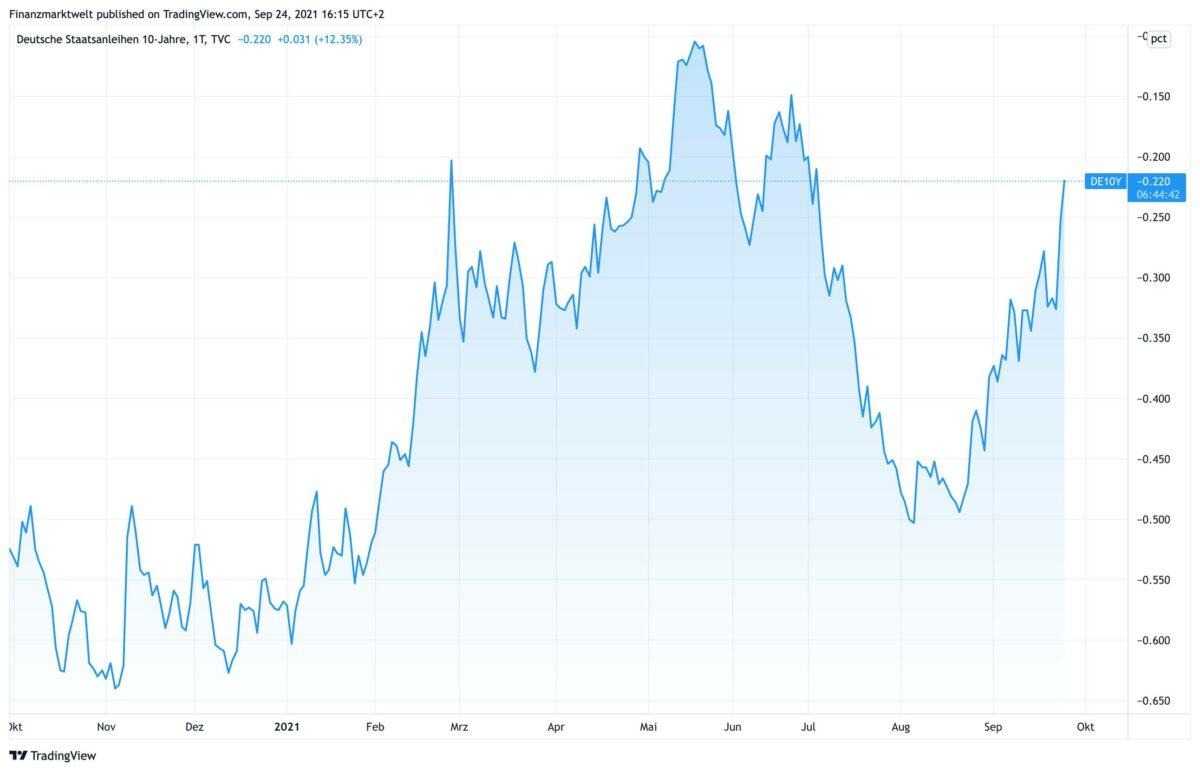 Chart zeigt Rendite der zehnjährigen deutschen Bundesanleihen