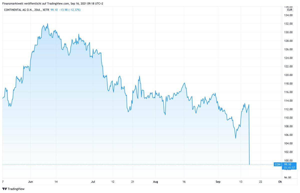 Chart zeigt Kursverlauf der Continental-Aktie seit Mai