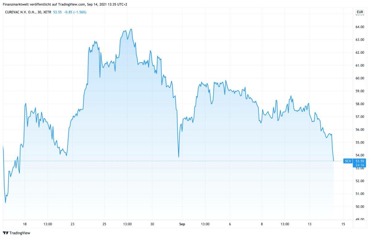 Chart zeigt Kursverlauf der Curevac-Aktie in den letzten 4 Wochen