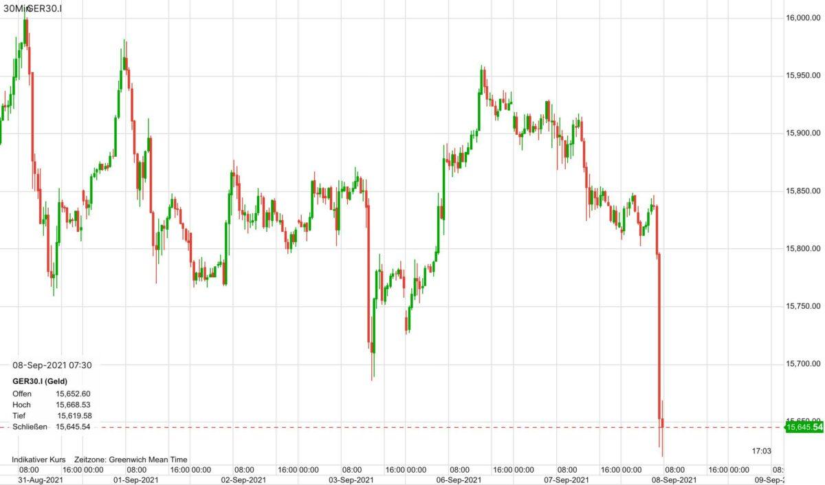 Chart zeigt Dax-Verlauf seit letzter Woche Dienstag