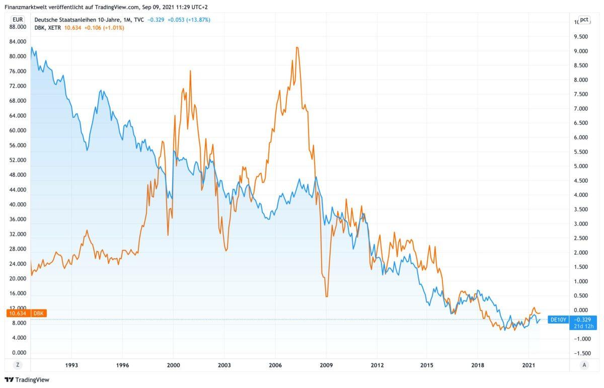 Chart vergleicht Deutsche Bank-Aktie mit Rendite für Bundesanleihen
