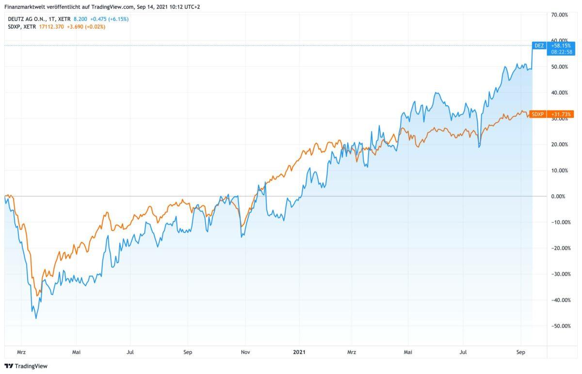 Chart vergleicht Verlauf der Deutz-Aktie mit SDax seit Februar 2020