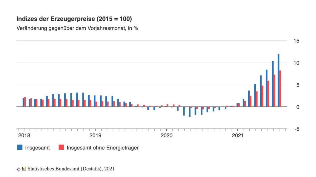 Grafik zeigt Entwicklung der Erzeugerpreise seit 2018