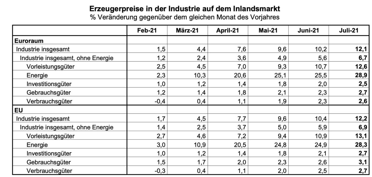 Grafik zeigt Juli-Erzeugerpreise aus der Eurozone