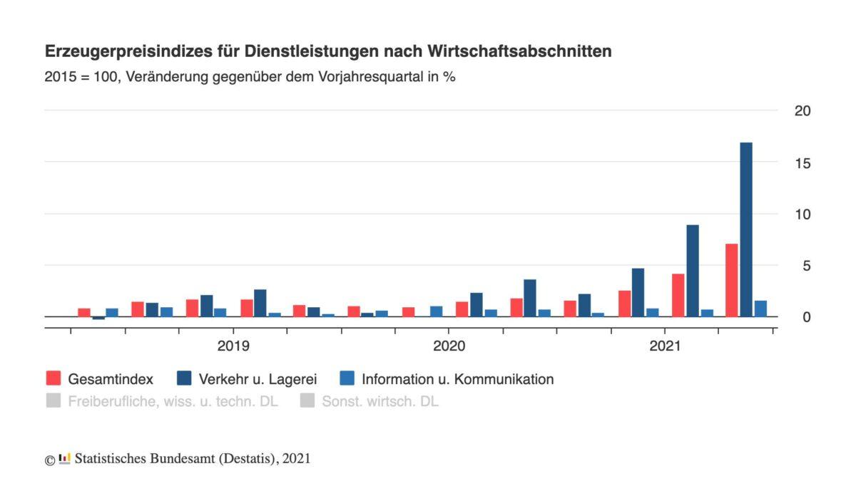 Chart zeigt Entwicklung der Erzeugerpreise für Dienstleistungen seit 2018