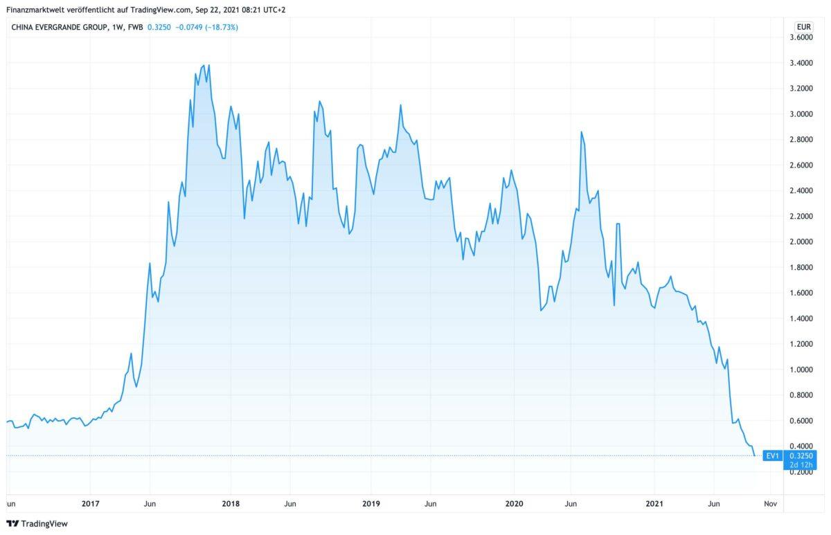 Chart zeigt Kursverlauf der Evergrande-Aktie