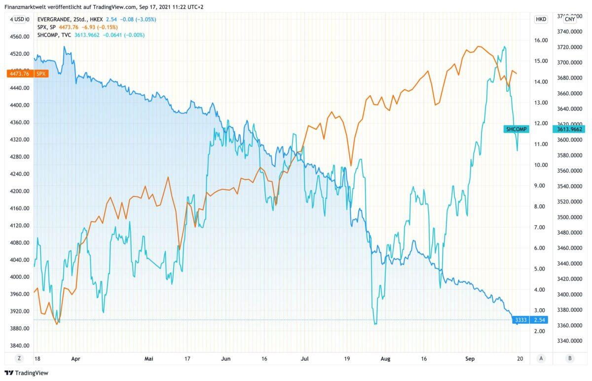 Chart vergleicht seit März Evergrande-Aktie mit S&P 500 und Shanghai Index