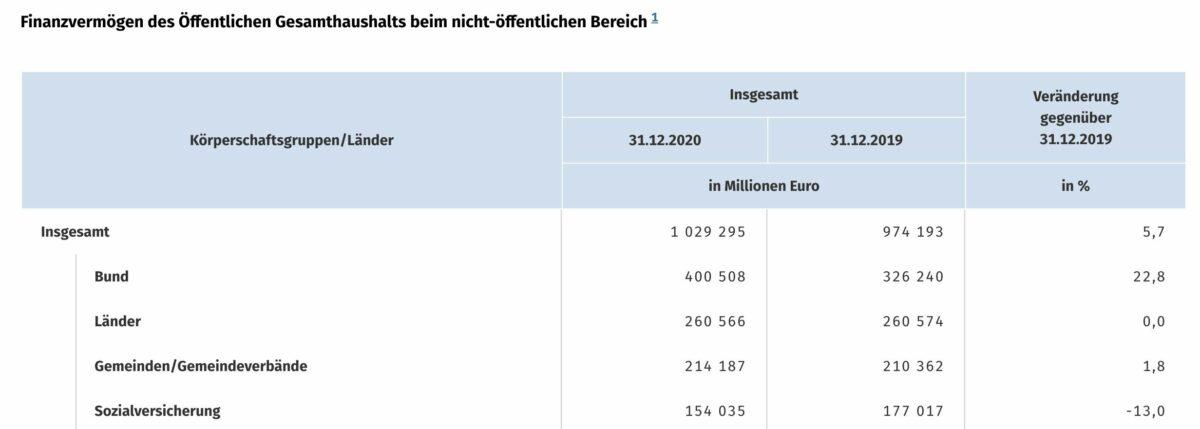 Grafik zeigt Details zum Finanzvermögen des deutschen Staates