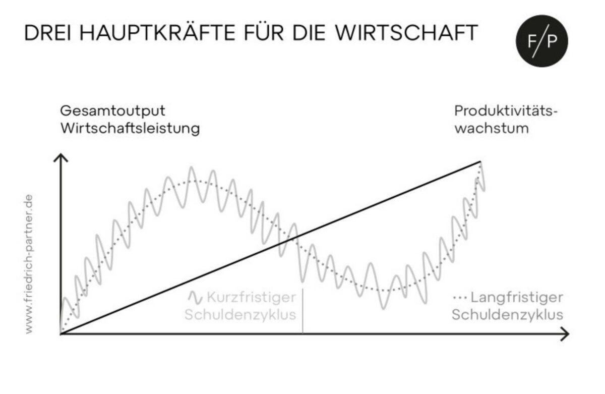 Grafik zeigt drei Hauptkräfte für die Wirtschaft