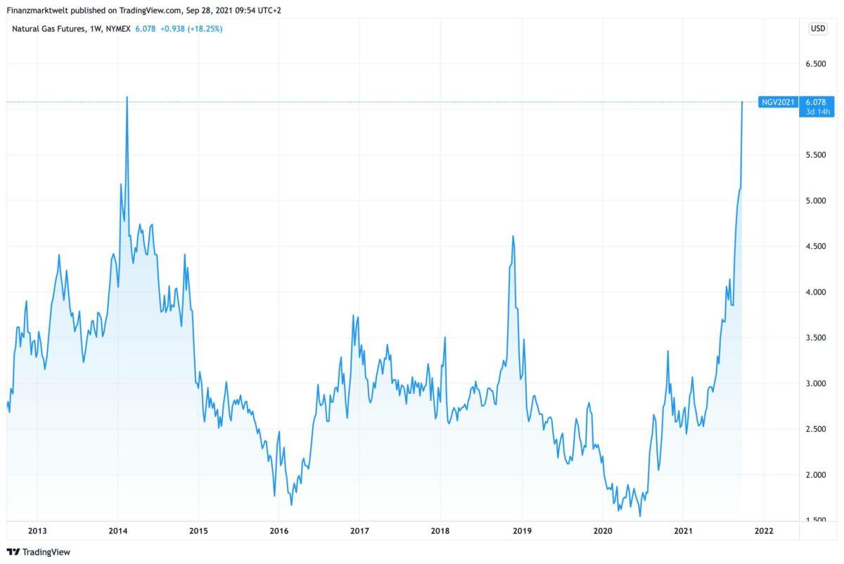 Chart zeigt Gaspreis am US-Terminmarkt im Verlauf seit dem Jahr 2012