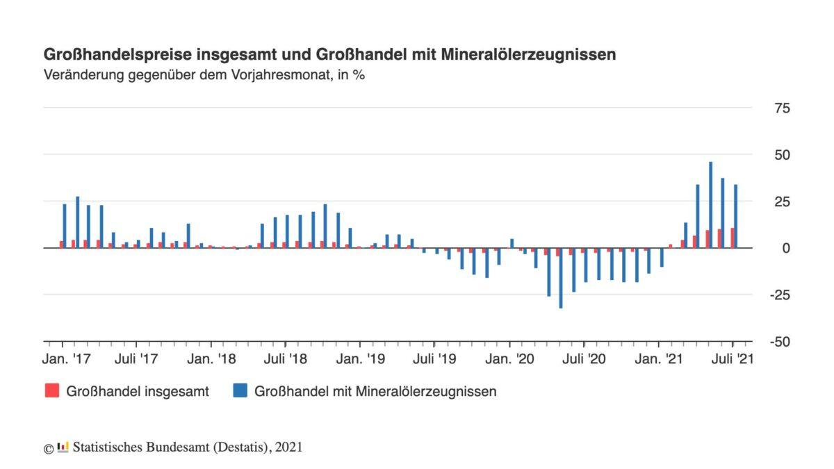 Chart zeigt Verlauf der Großhandelspreise seit 2017