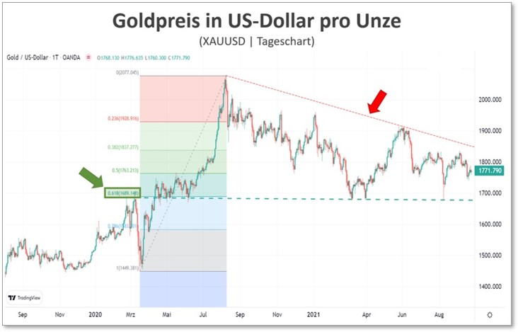 Verlauf im Goldpreis in US-Dollar