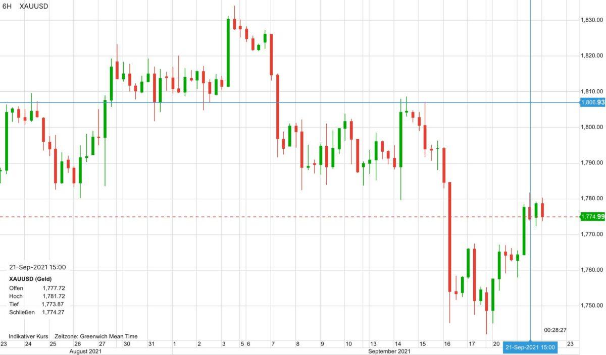 Chart zeigt Verlauf im Goldpreis in den letzten 30 Tagen