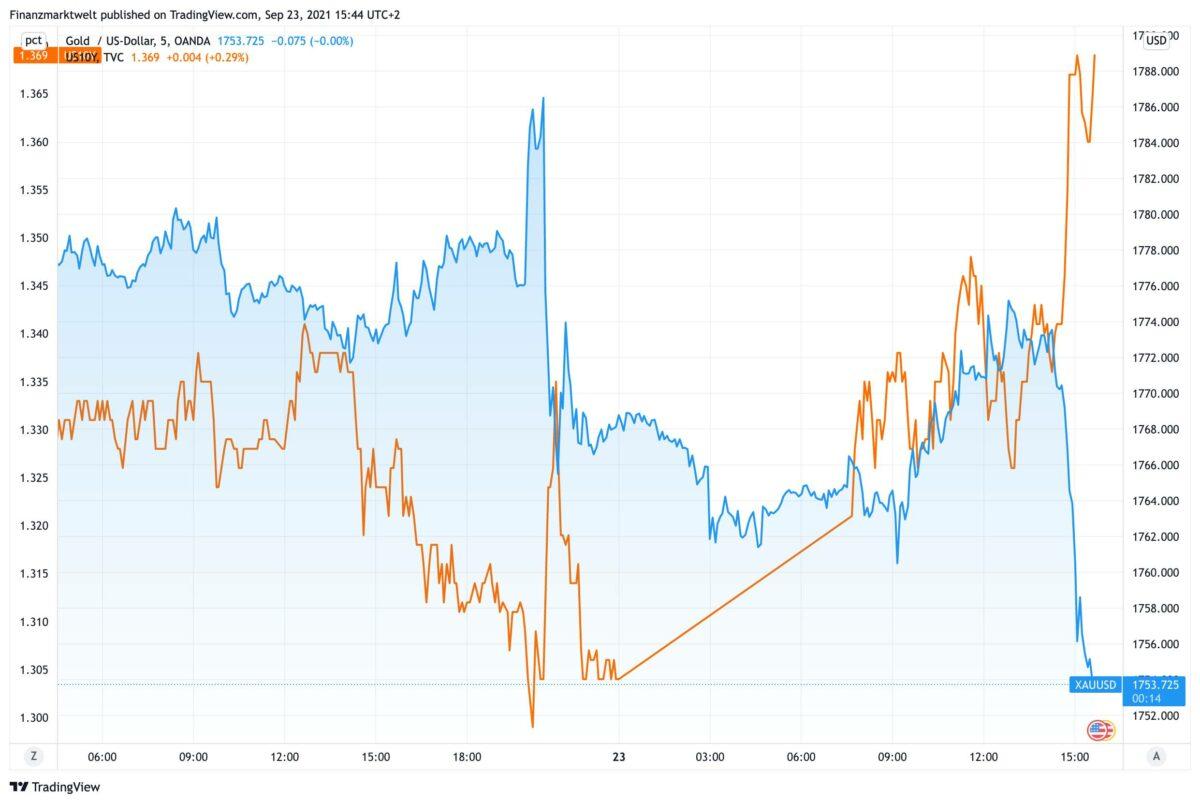 Chart vergleicht fallenden Goldpreis mit steigenden Anleiherenditen