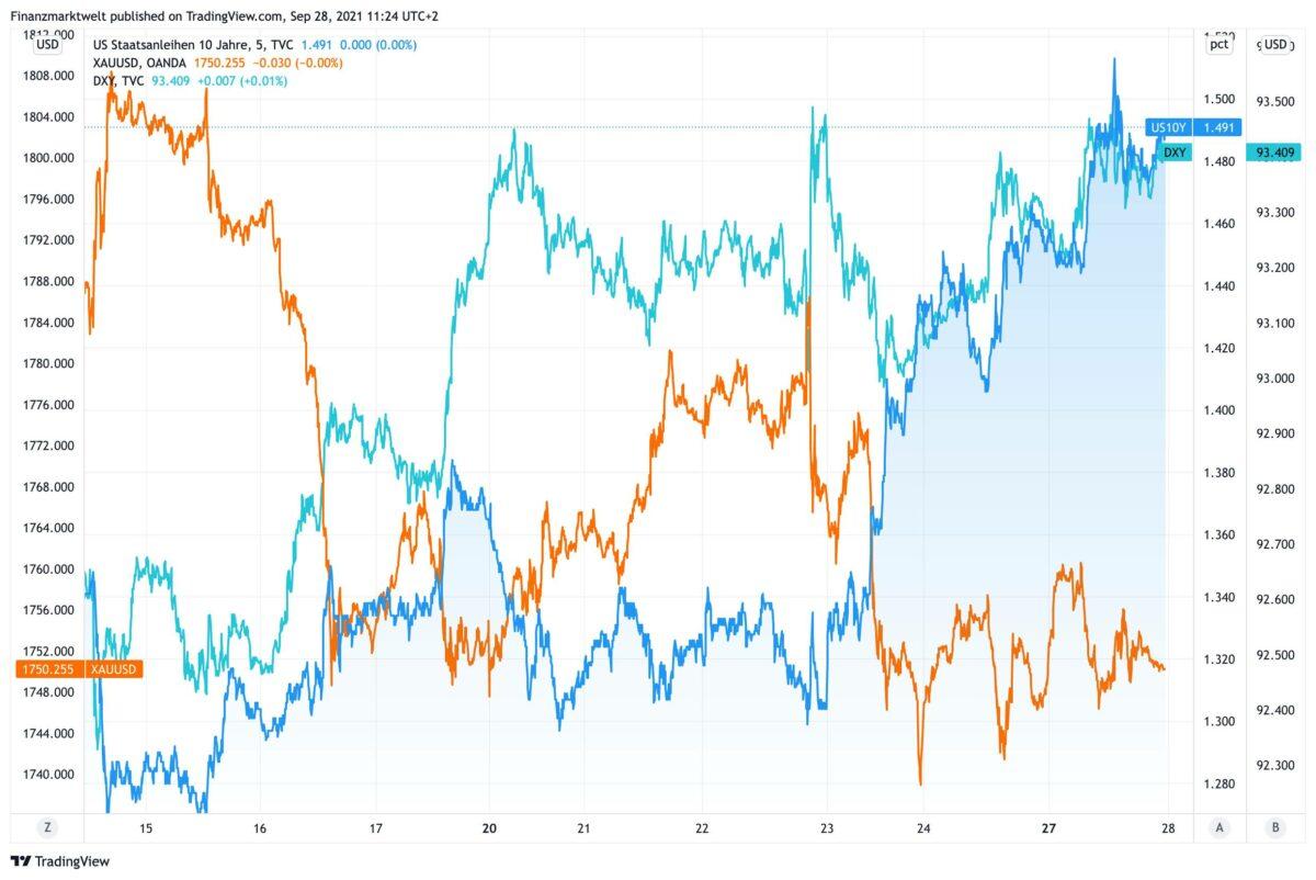 Chart zeigt Goldpreis gegen US-Rendite und US-Dollar seit dem 14. September