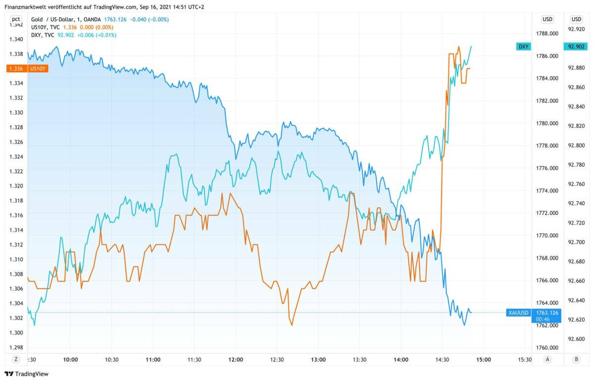 Chart vergleicht Goldpreis gegen US-Dollar und US-Anleiherendite
