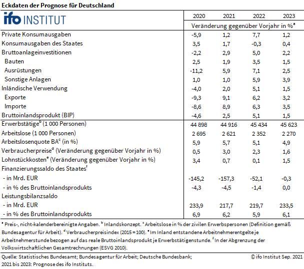 Grafik zeigt Detaildaten zur aktuellen ifo-Konjunkturprognose
