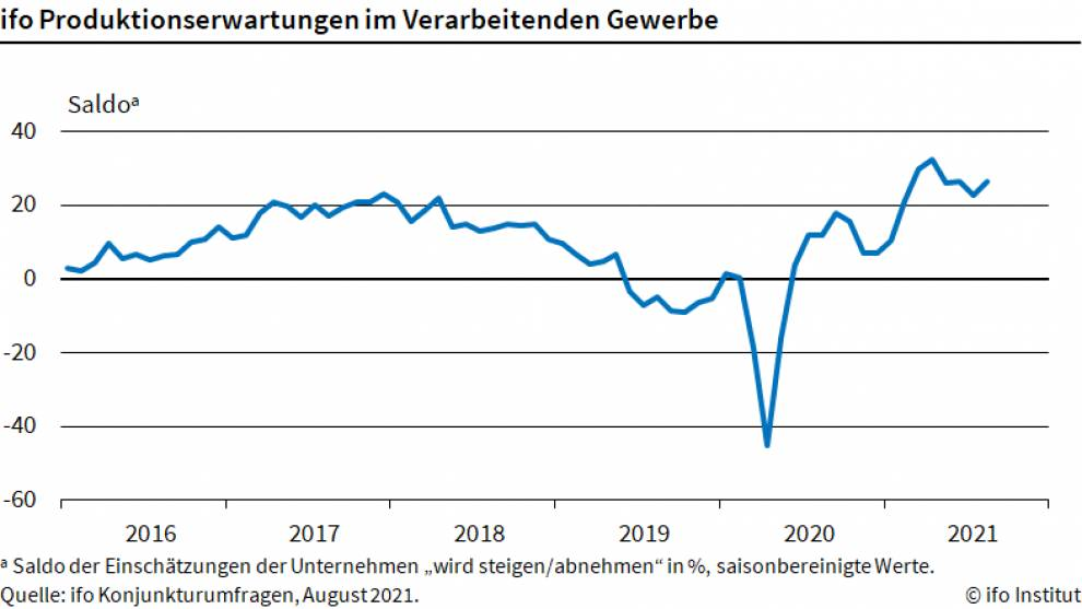 Chart zeigt ifo Produktionserwartungen seit 2016