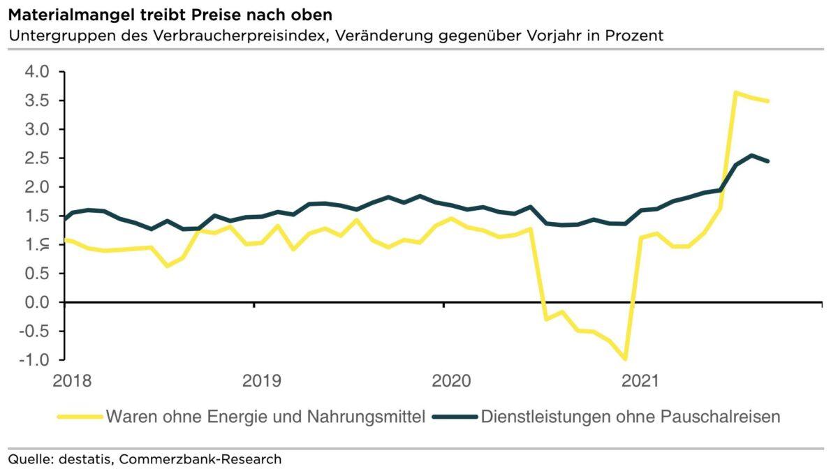 Grafik zur Preisentwicklung