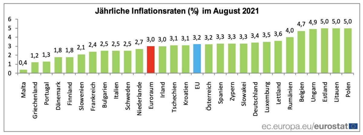 Steigerung der Verbraucherpreise nach Ländern