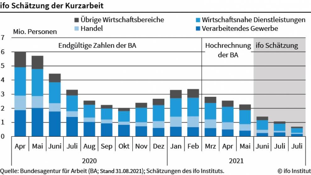 Grafik zeigt Verlauf der Kurzarbeit seit 2020