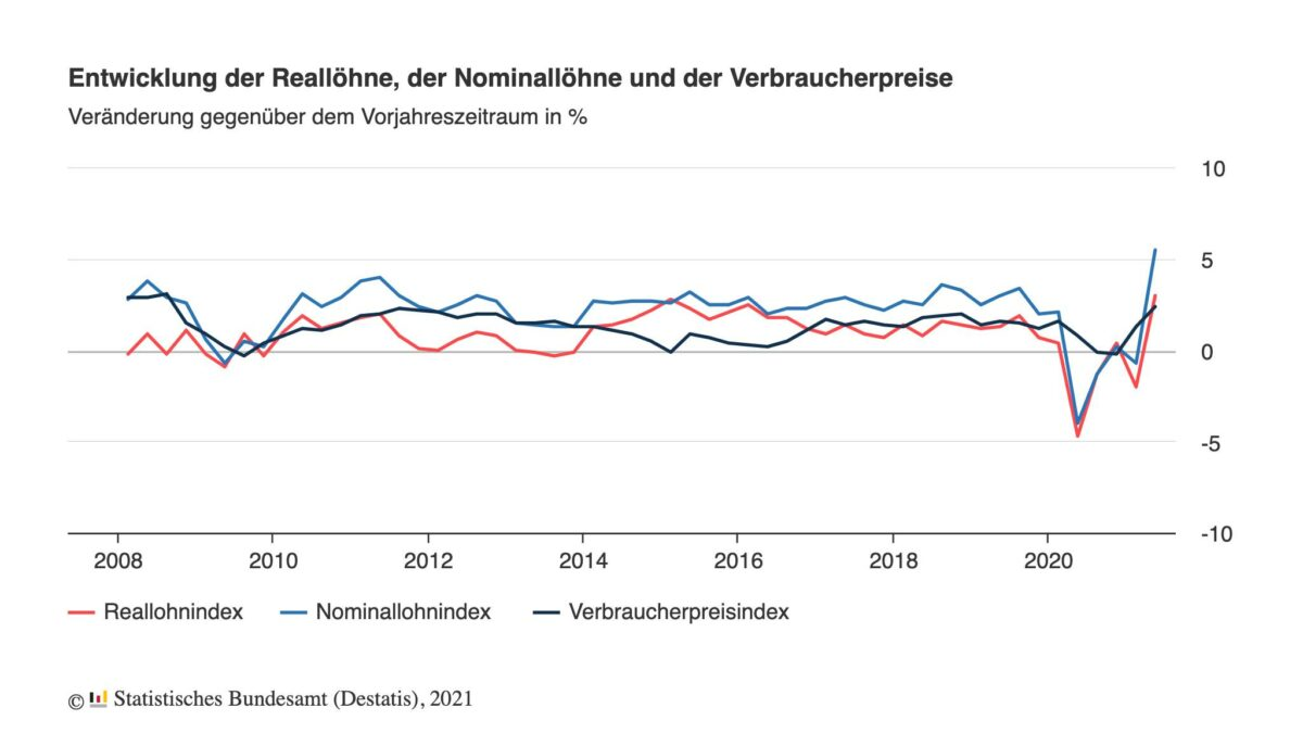 Grafik zeigt jahrelangen Verlauf der Löhne in Deutschland