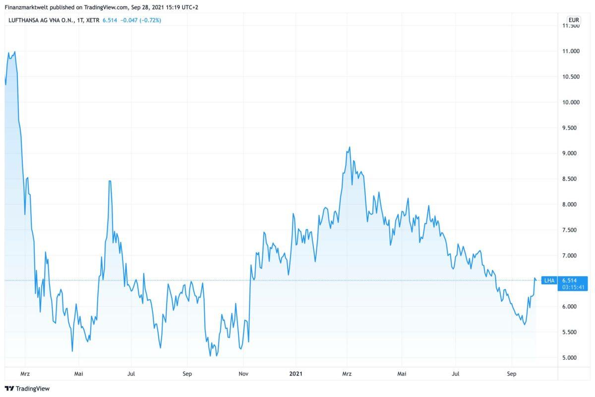 Chart zeigt Kursverlauf der Lufthansa-Aktie seit Februar 2020